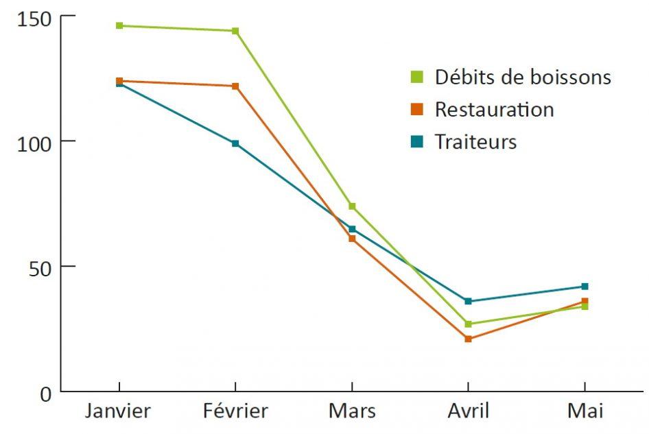 Source : Insee, Indice de production dans les services, Séries mensuelles CVS-CJO, France, base 100 en 2015.